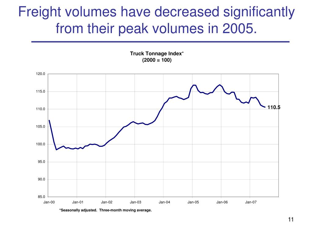 Freight volumes have decreased significantly from their peak volumes in 2005.