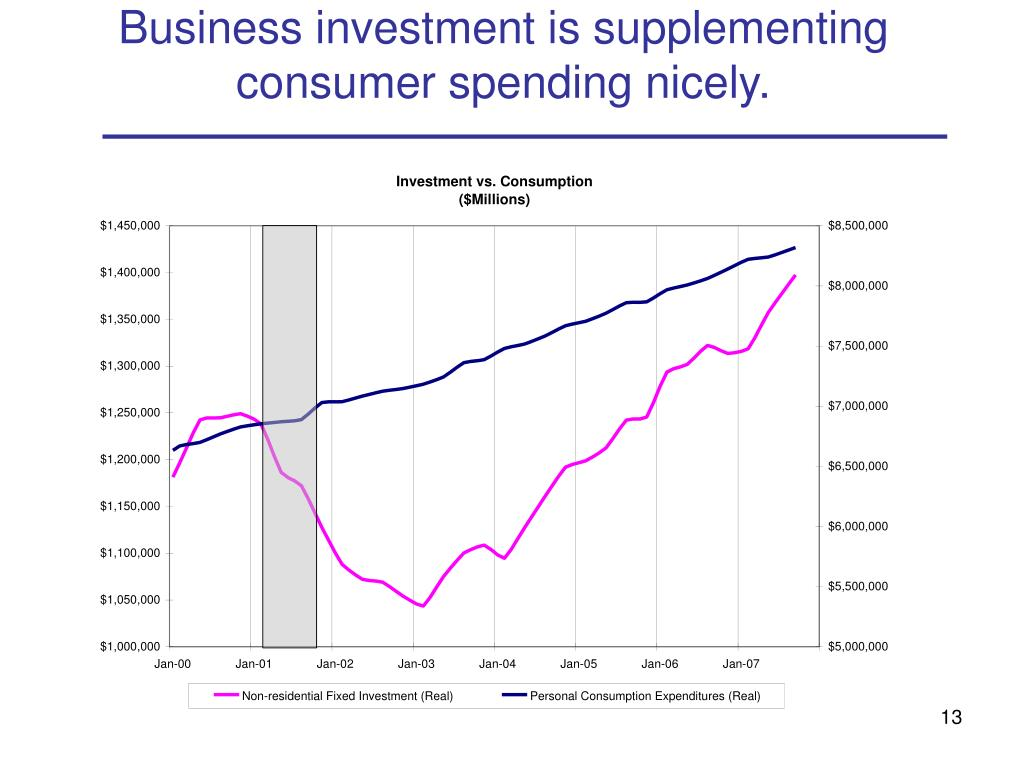 Business investment is supplementing consumer spending nicely.
