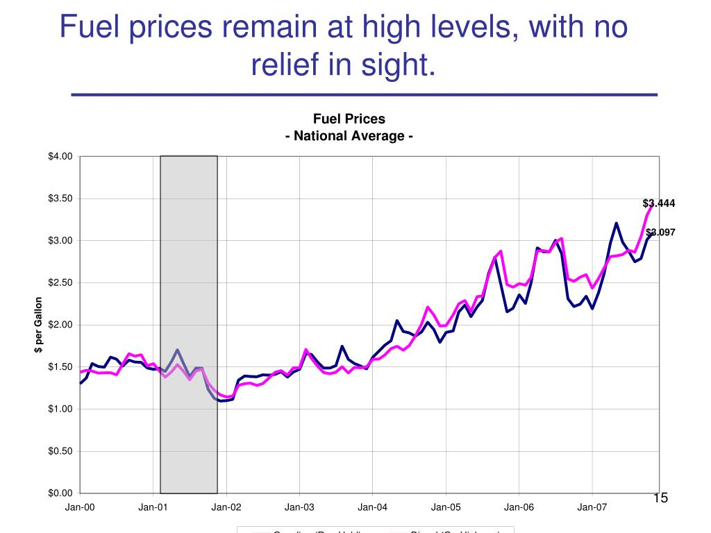 Fuel prices remain at high levels, with no relief in sight.
