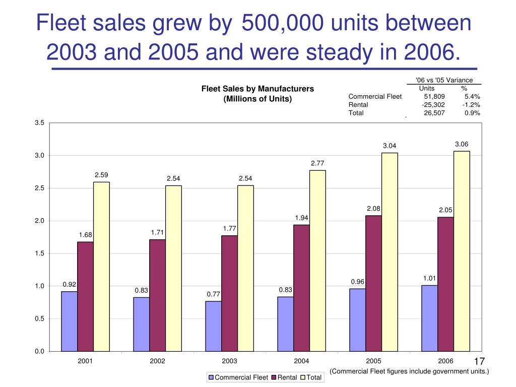 Fleet sales grew by