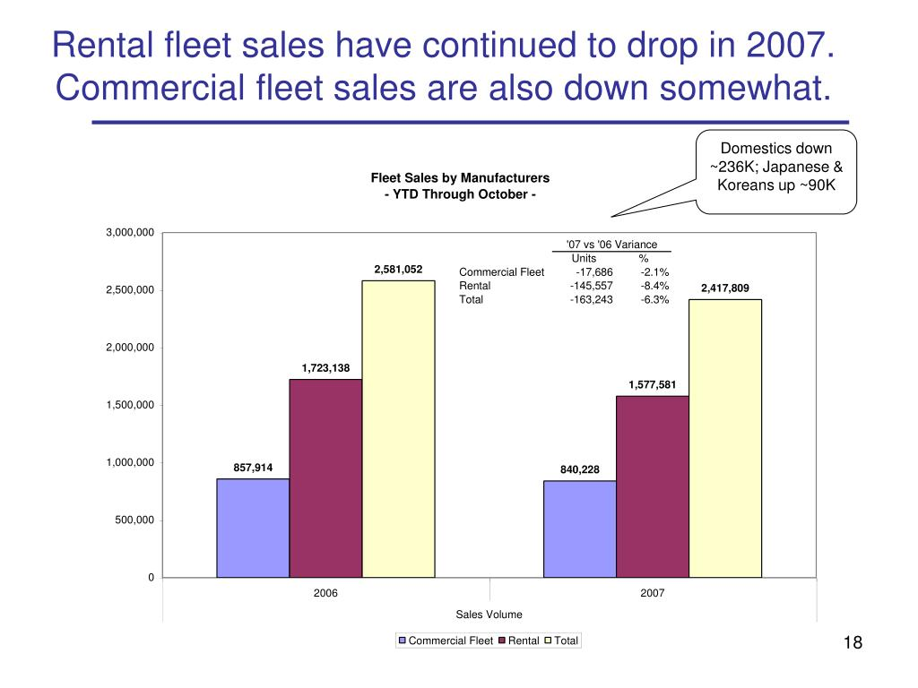 Rental fleet sales have continued to drop in 2007.  Commercial fleet sales are also down somewhat.