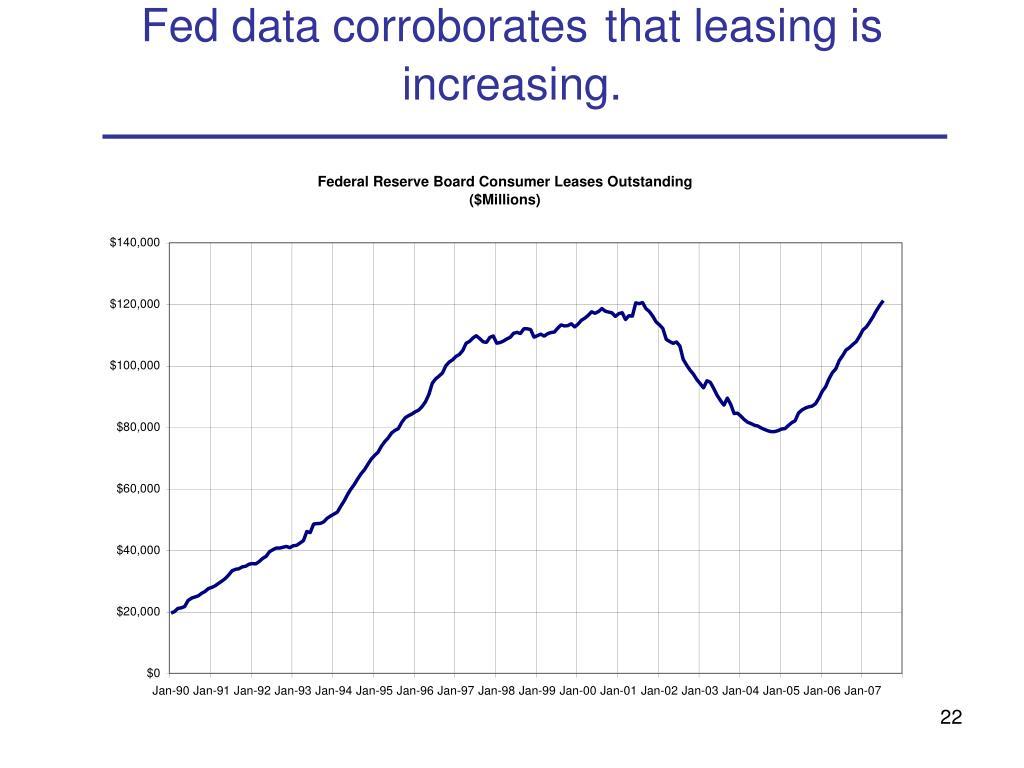 Fed data corroborates