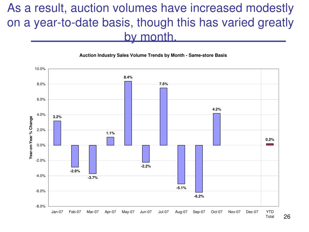 As a result, auction volumes have increased modestly on a year-to-date basis, though this has varied greatly by month.