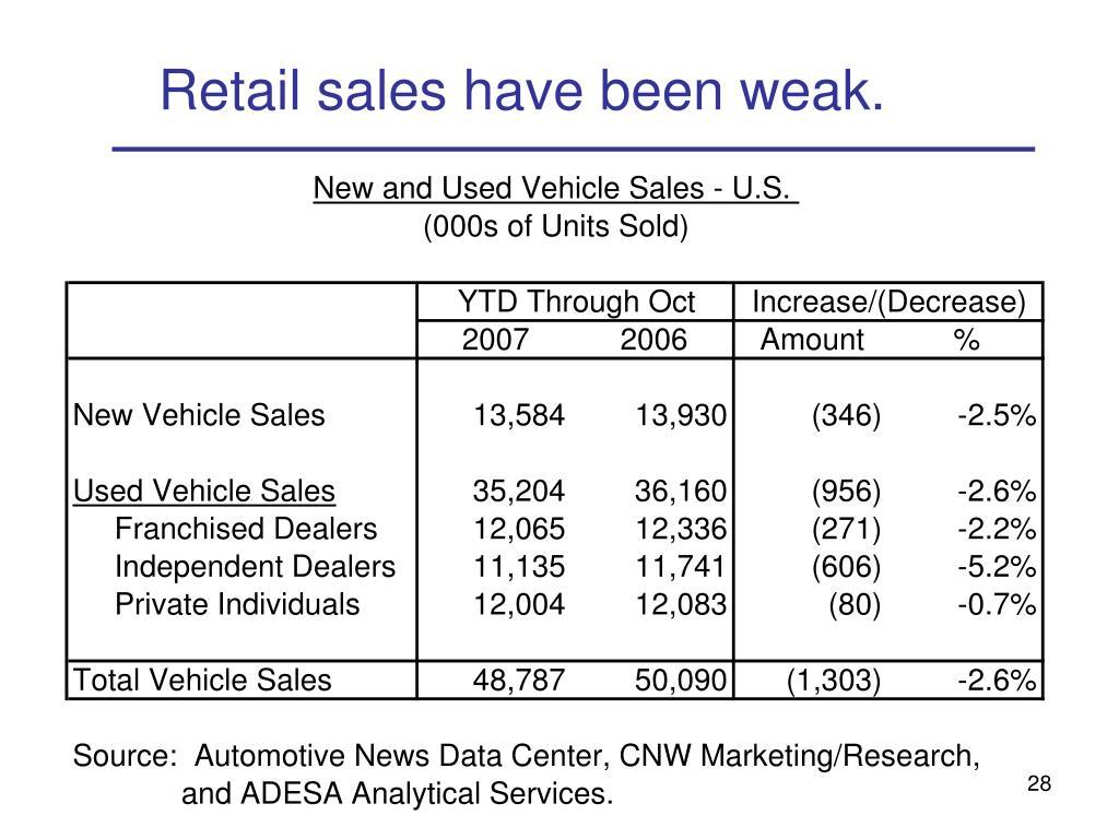 Retail sales have been weak.