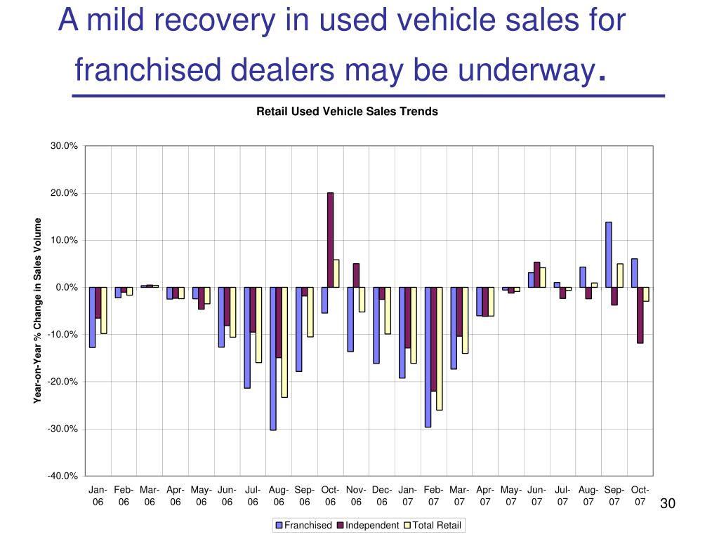 A mild recovery in used vehicle sales for franchised dealers may be underway