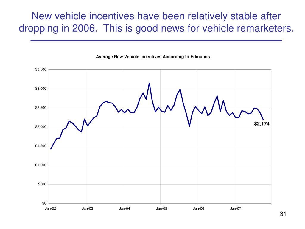 New vehicle incentives have been relatively stable after dropping in 2006.  This is good news for vehicle remarketers.