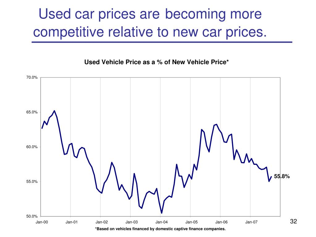 Used car prices are