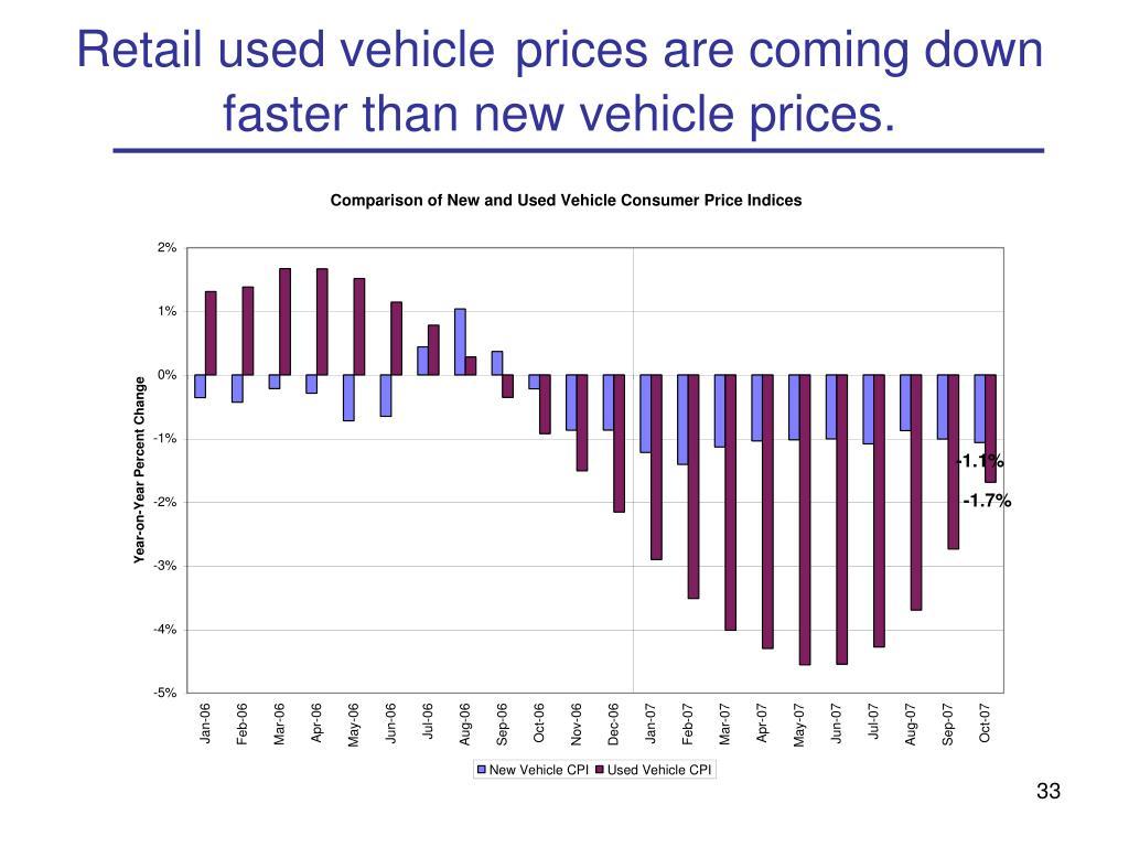 Retail used vehicle