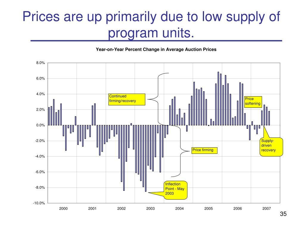 Prices are up primarily due to low supply of program units.