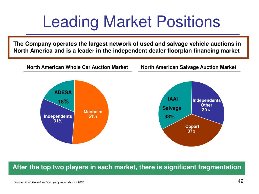 North American Whole Car Auction Market