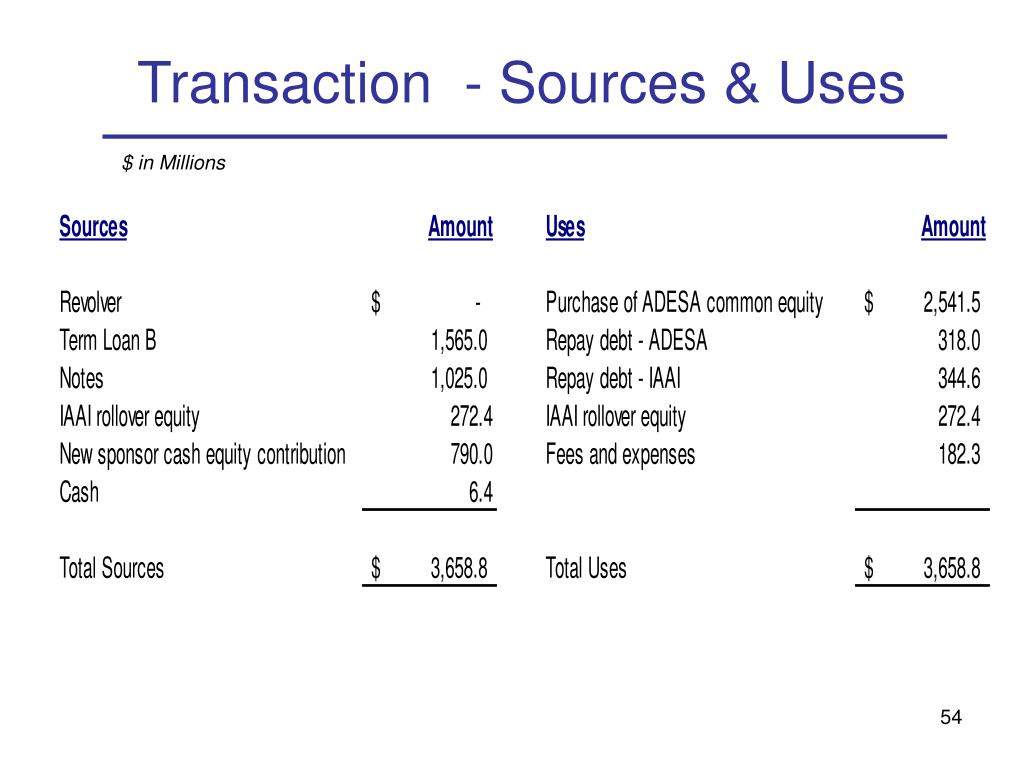Transaction  - Sources & Uses