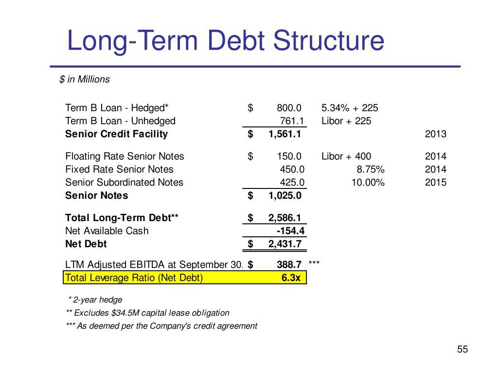 Long-Term Debt Structure