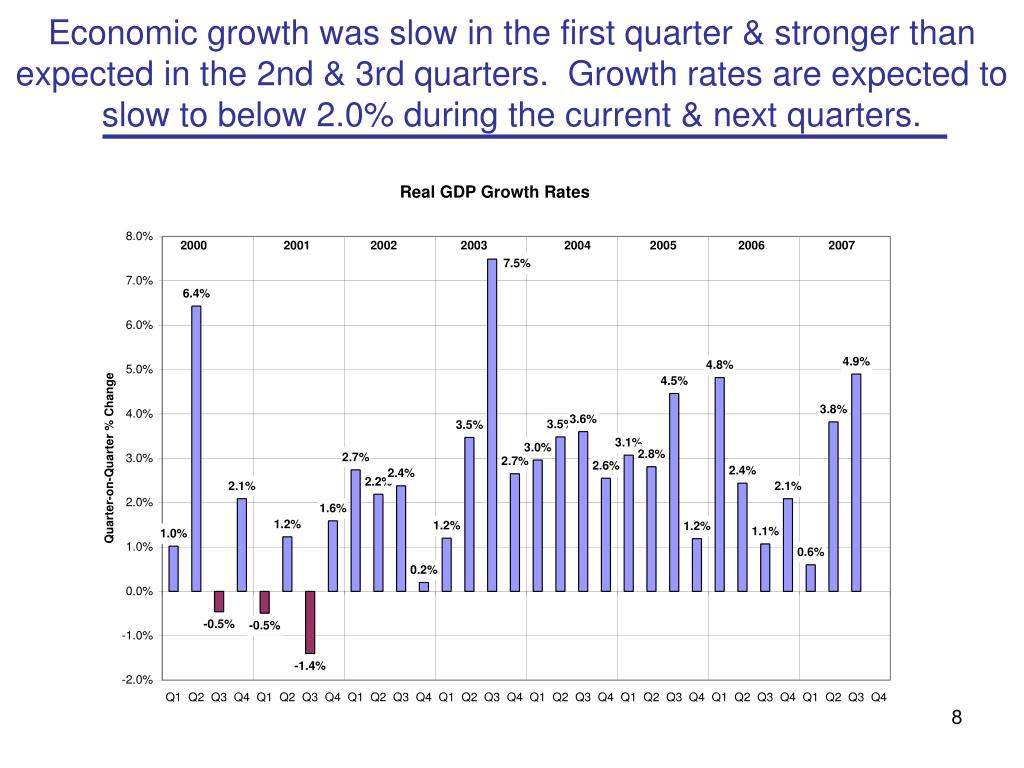 Economic growth was slow in the first quarter & stronger than expected in the 2nd & 3rd quarters.  Growth rates are expected to slow to below 2.0% during the current & next quarters.