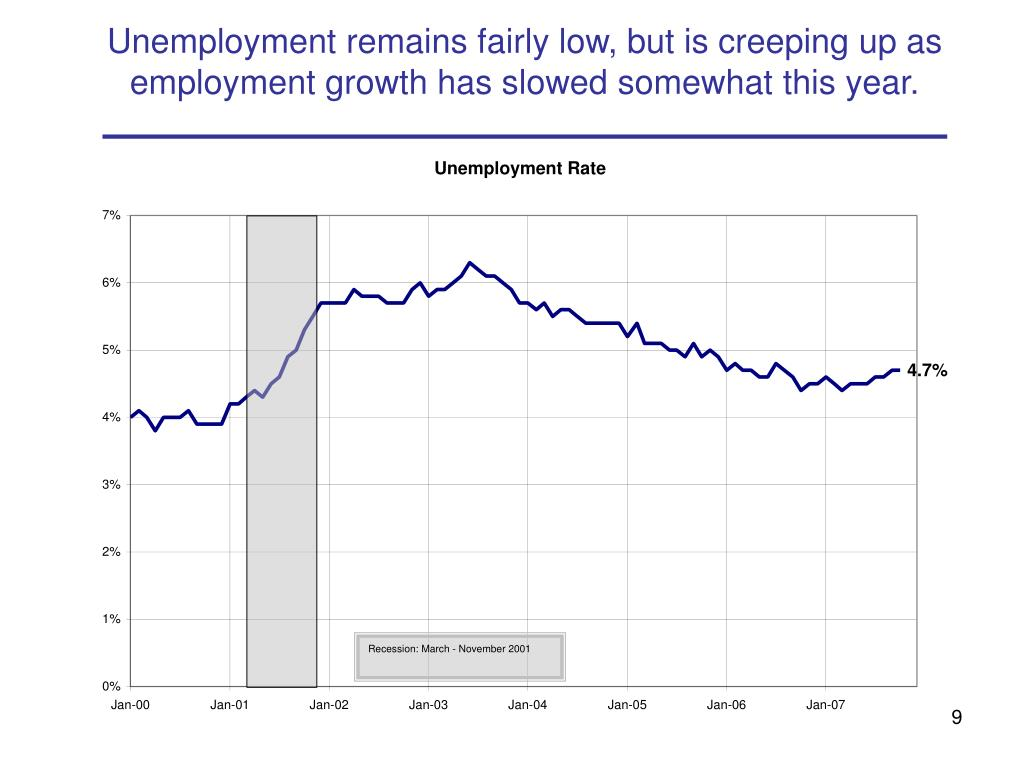 Unemployment remains fairly low, but is creeping up as employment growth has slowed somewhat this year.