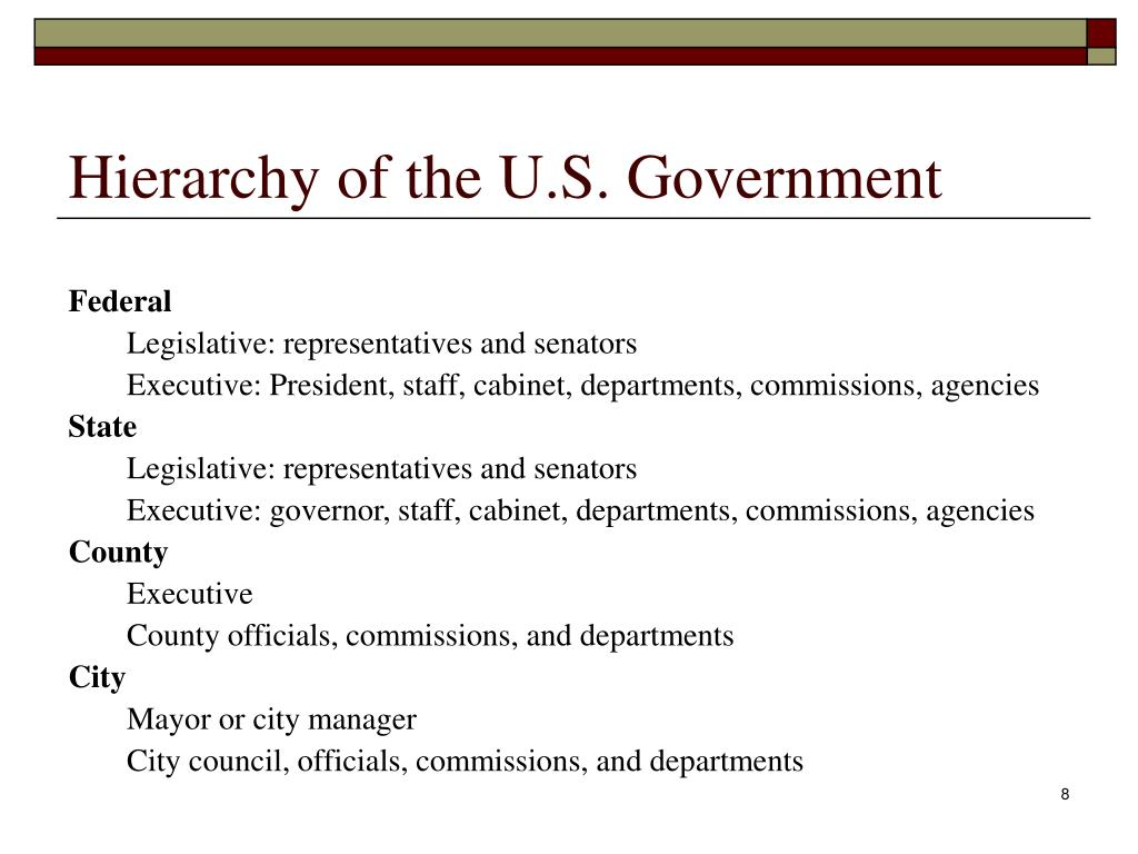 Hierarchy of the U.S. Government