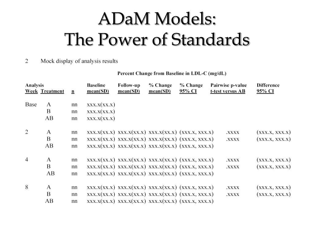 ADaM Models: