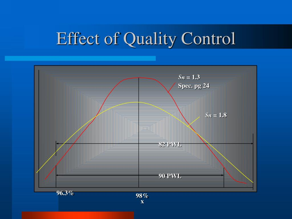 Effect of Quality Control