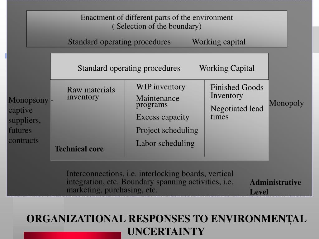 Enactment of different parts of the environment