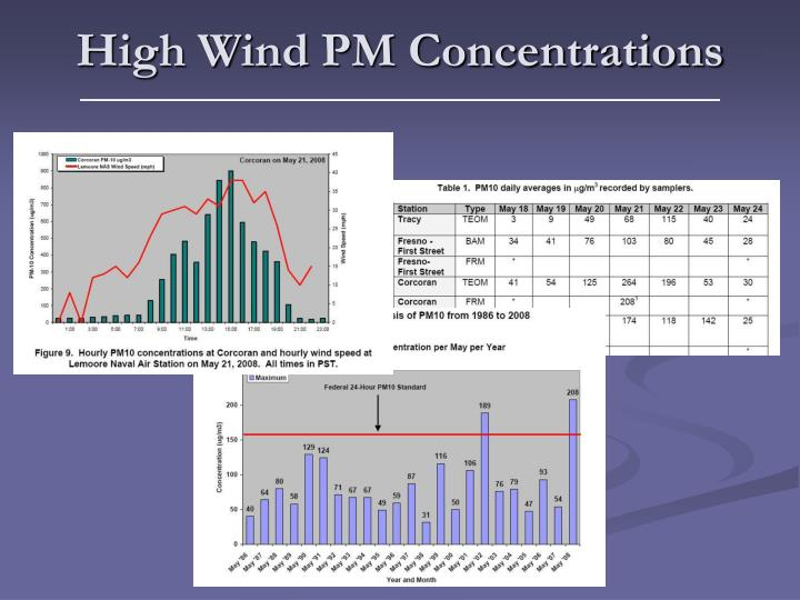 High Wind PM Concentrations