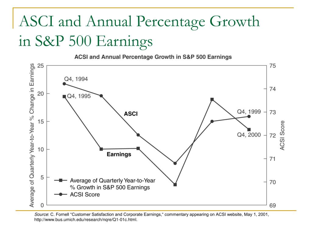 ASCI and Annual Percentage Growth