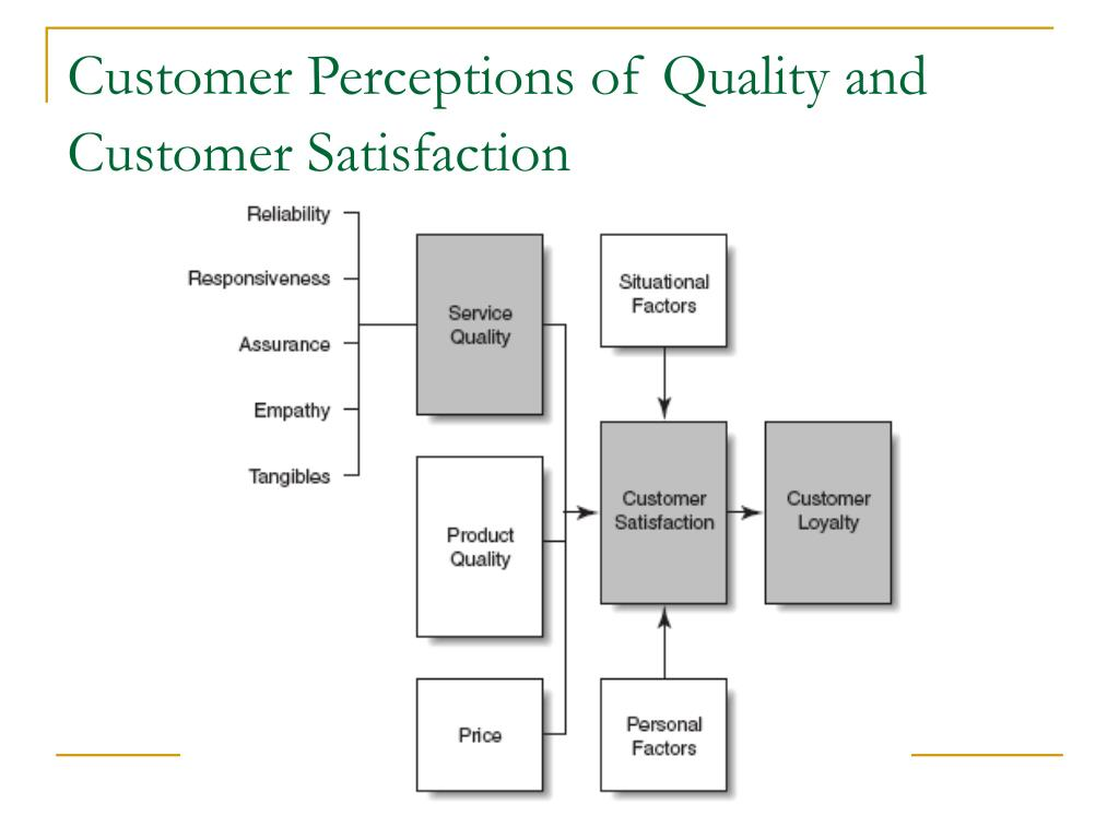Customer Perceptions of Quality and Customer Satisfaction