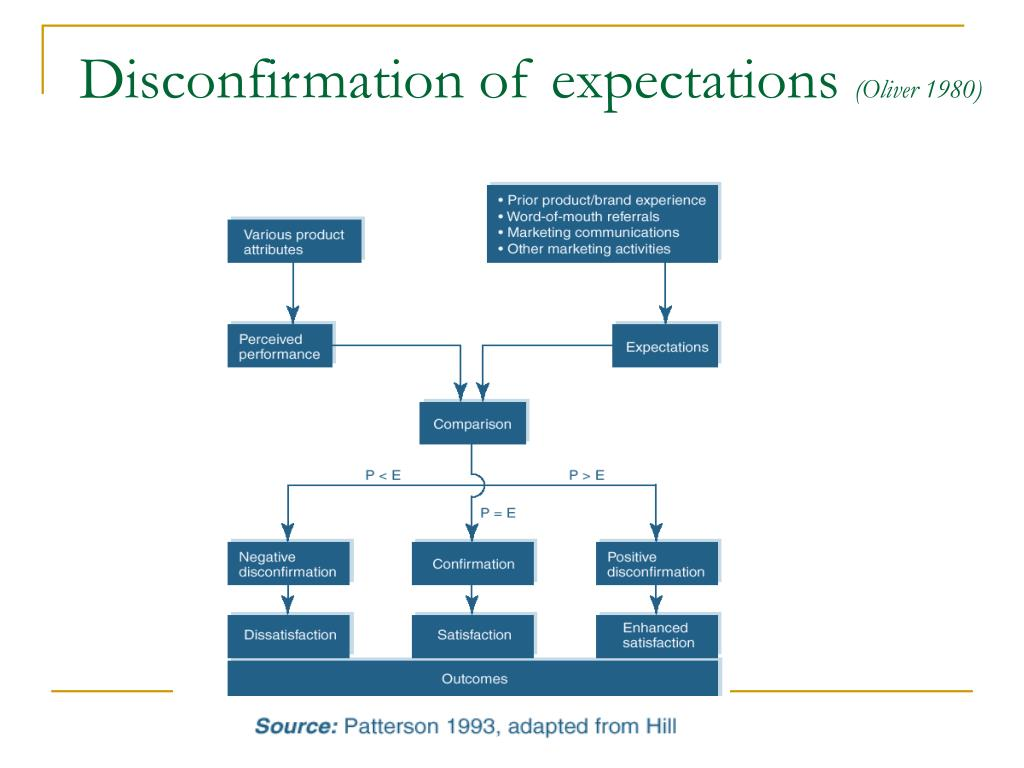Disconfirmation of expectations
