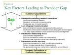 figure 2 2 key factors leading to provider gap 1