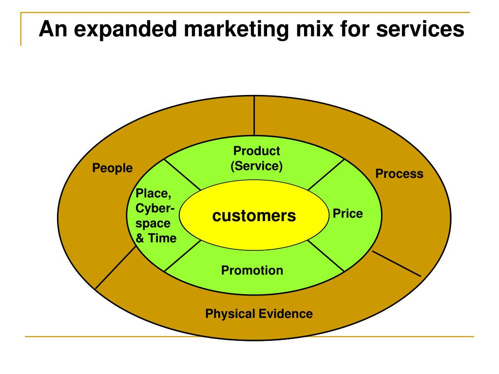 An expanded marketing mix for services