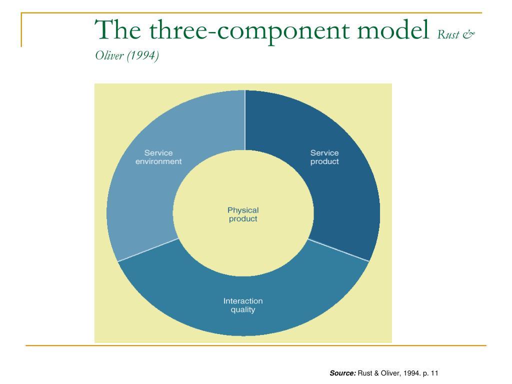 The three-component model