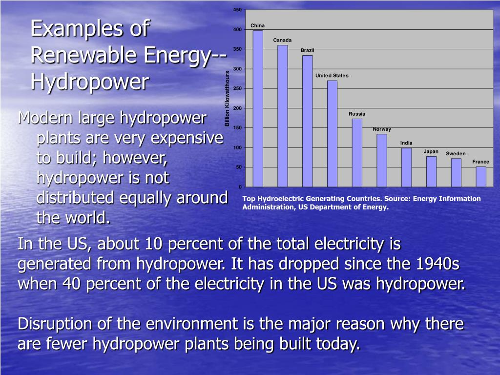 Examples of Renewable Energy--Hydropower