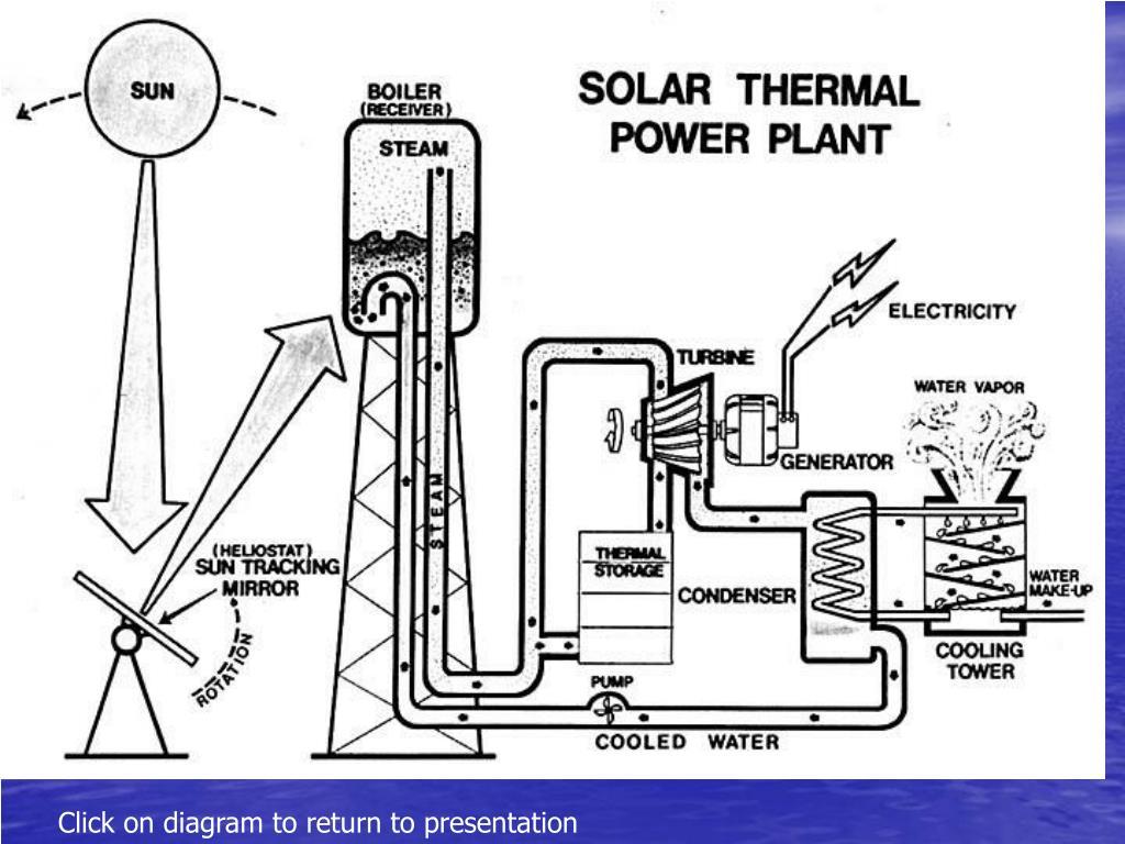 Click on diagram to return to presentation