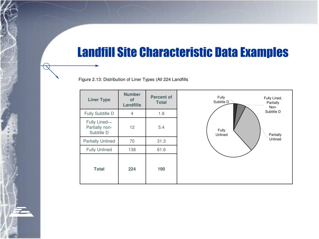Landfill Site Characteristic Data Examples