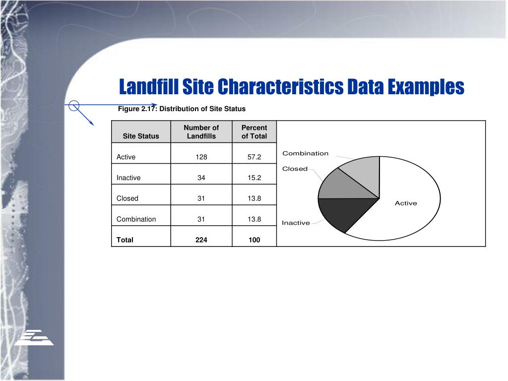 Landfill Site Characteristics Data Examples