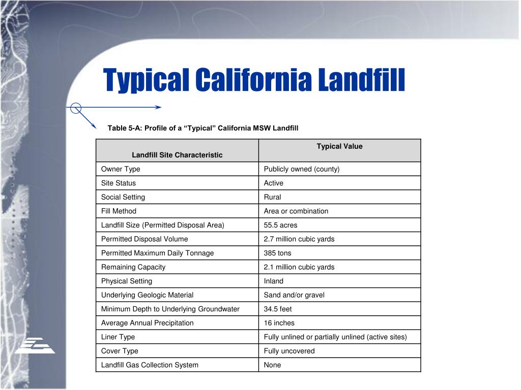 Typical California Landfill