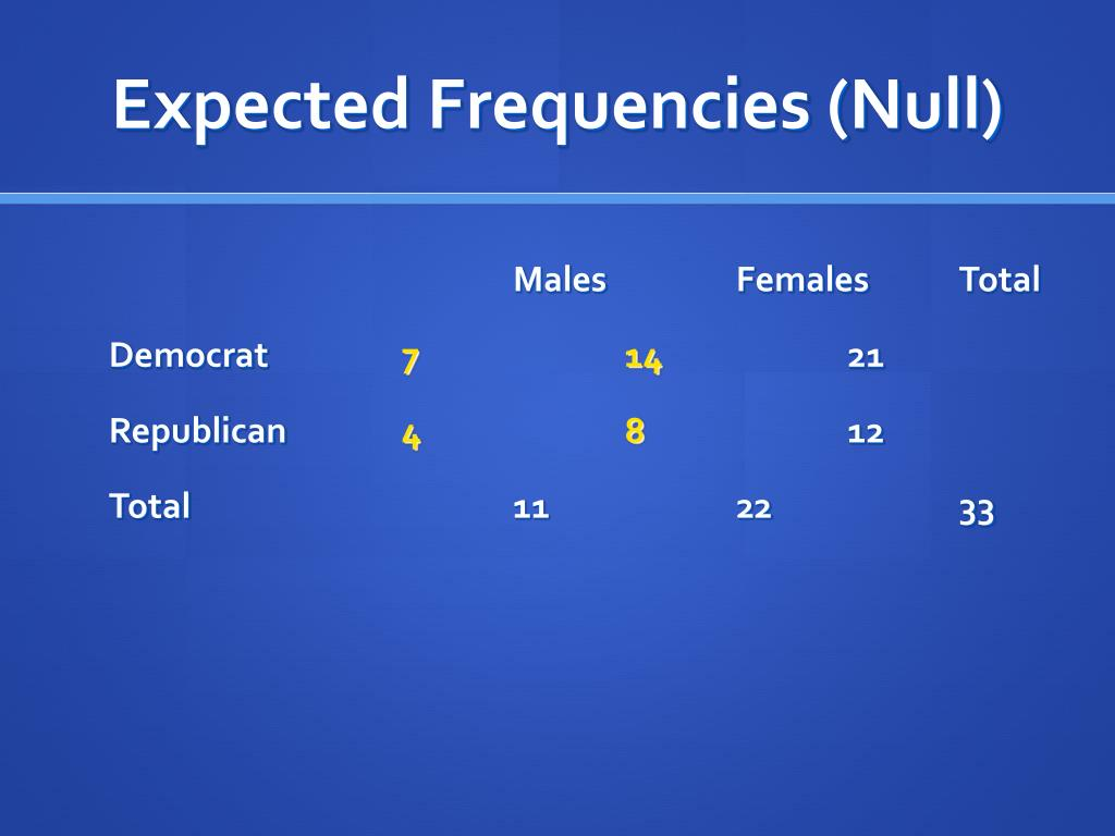 Expected Frequencies (Null)