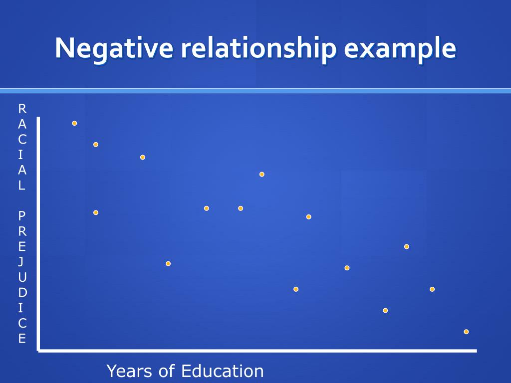 Negative relationship example