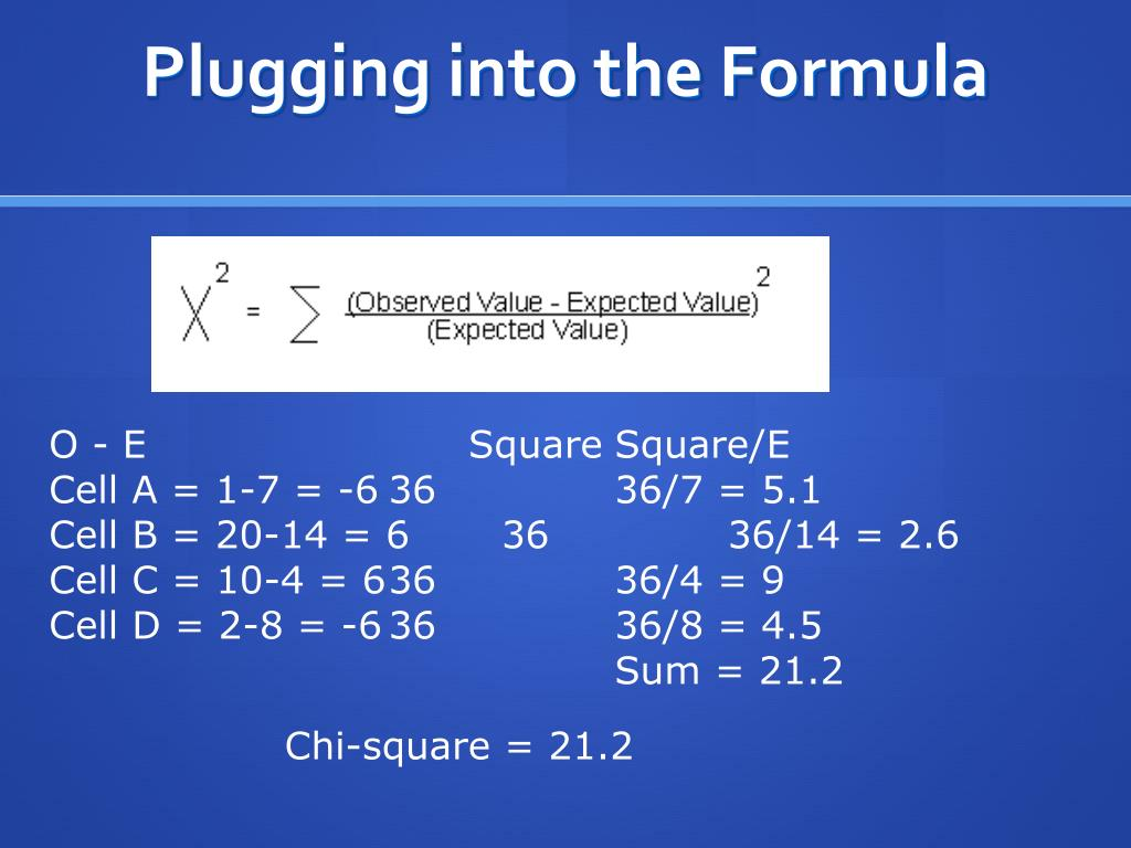 Plugging into the Formula
