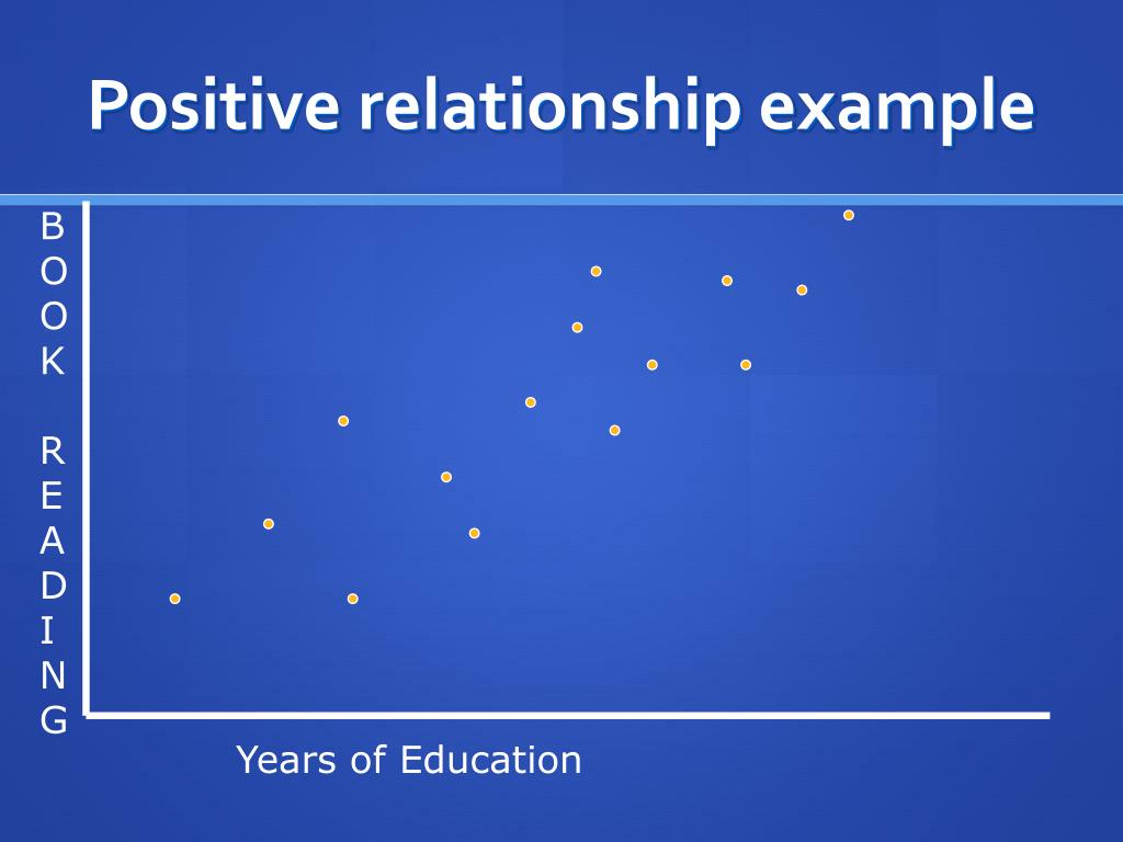 Positive relationship example