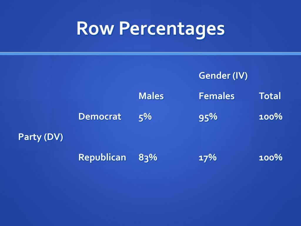 Row Percentages
