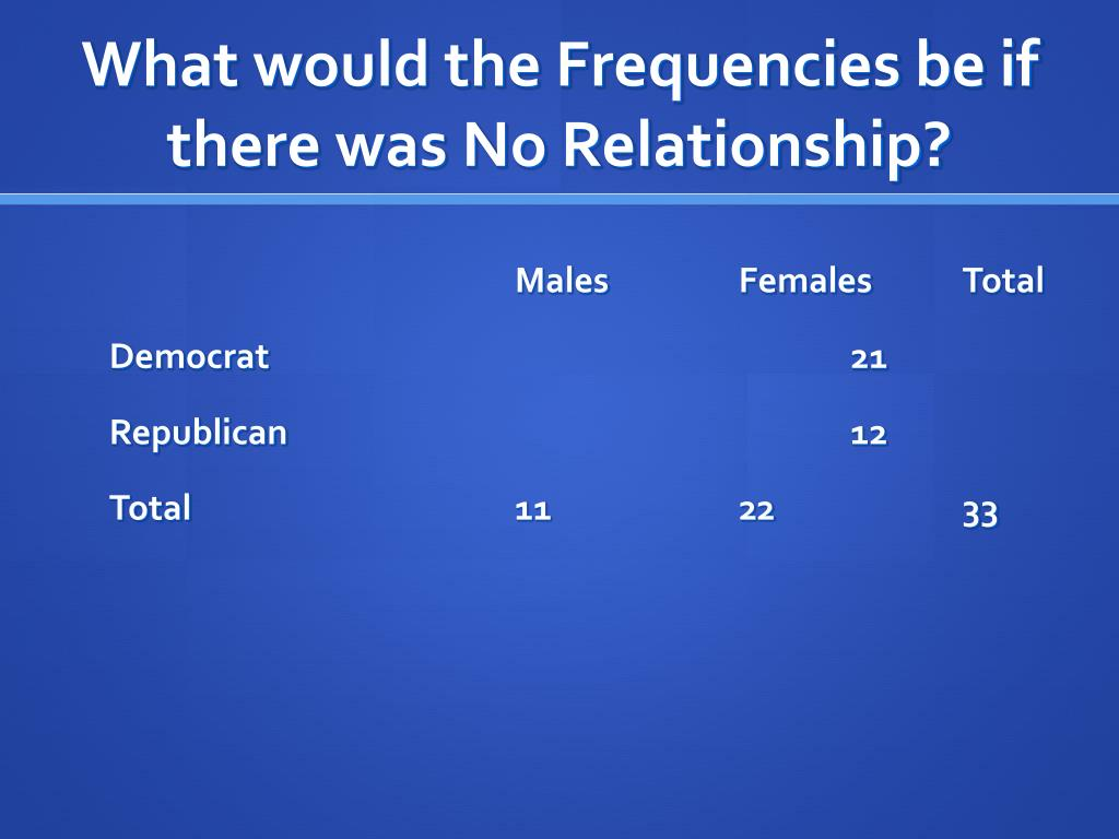 What would the Frequencies be if there was No Relationship?