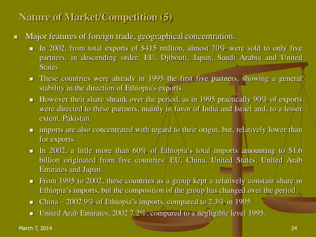 Nature of Market/Competition (5)