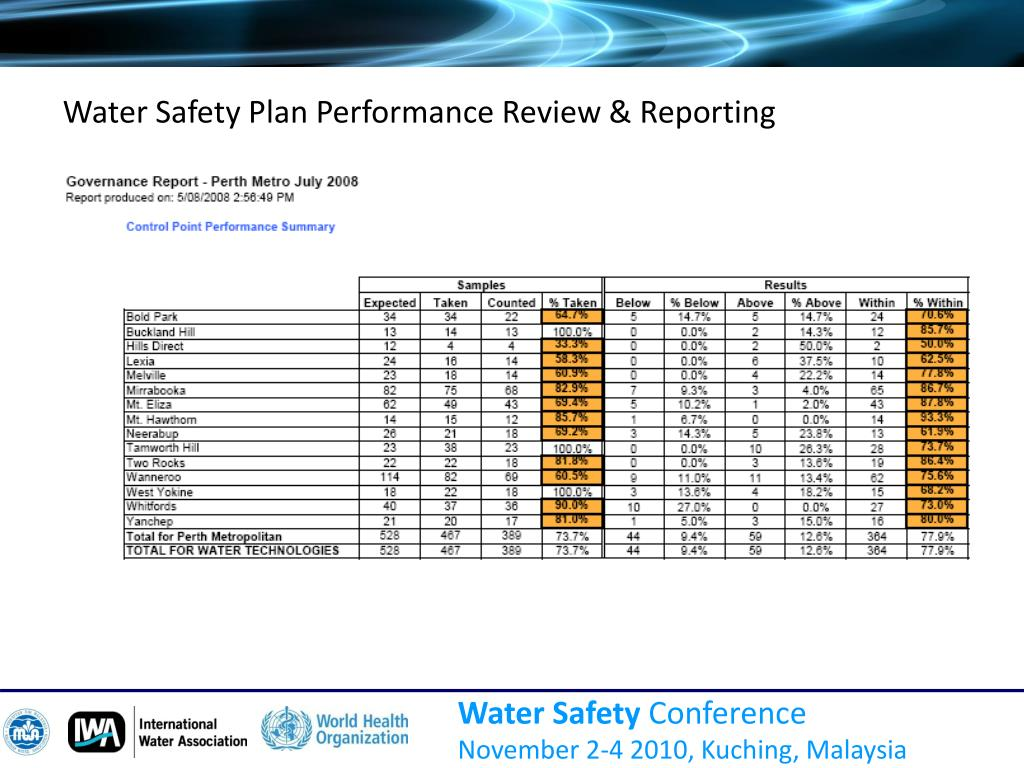 Water Safety Plan Performance Review & Reporting