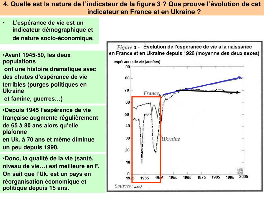 4. Quelle est la nature de l'indicateur de la figure 3 ? Que prouve l'évolution de cet indicateur en France et en Ukraine ?