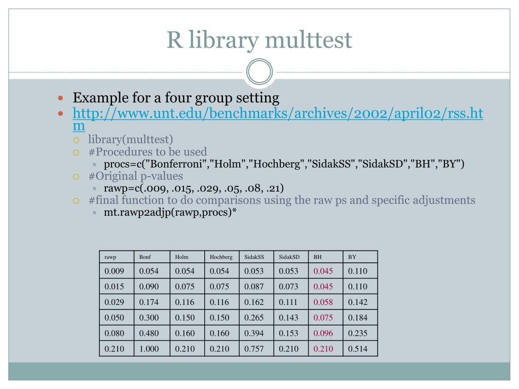 R library multtest