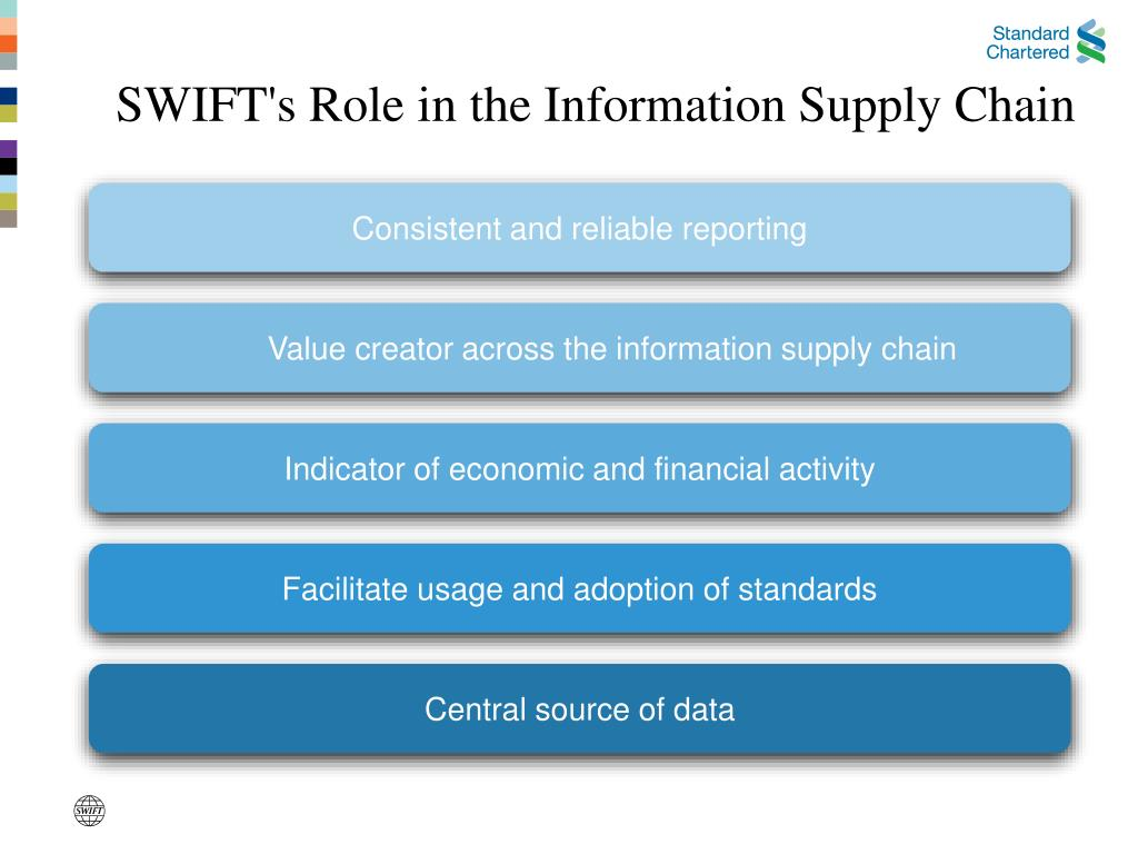 SWIFT's Role in the Information Supply Chain