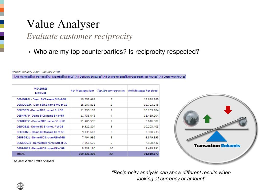 Value Analyser