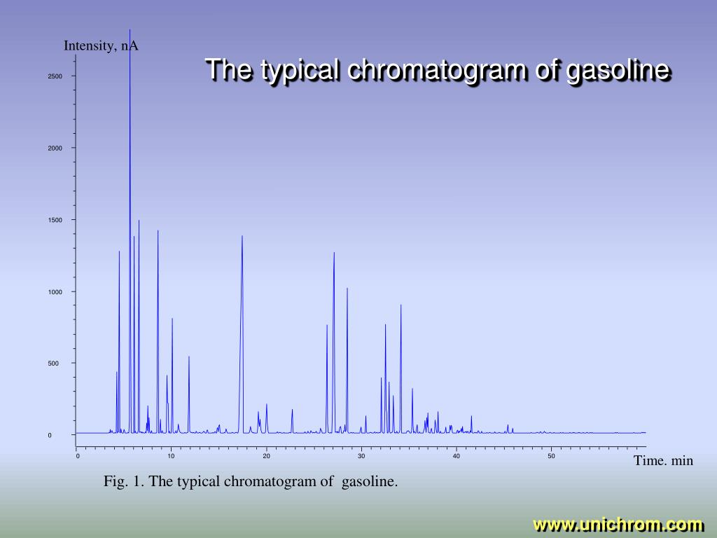 The typical chromatogram of gasoline