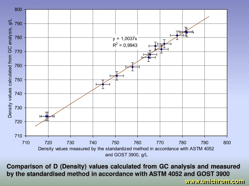 Comparison of D (Density) values calculated from GC analysis and measured by the standardised method in accordance with ASTM 4052 and GOST 3900