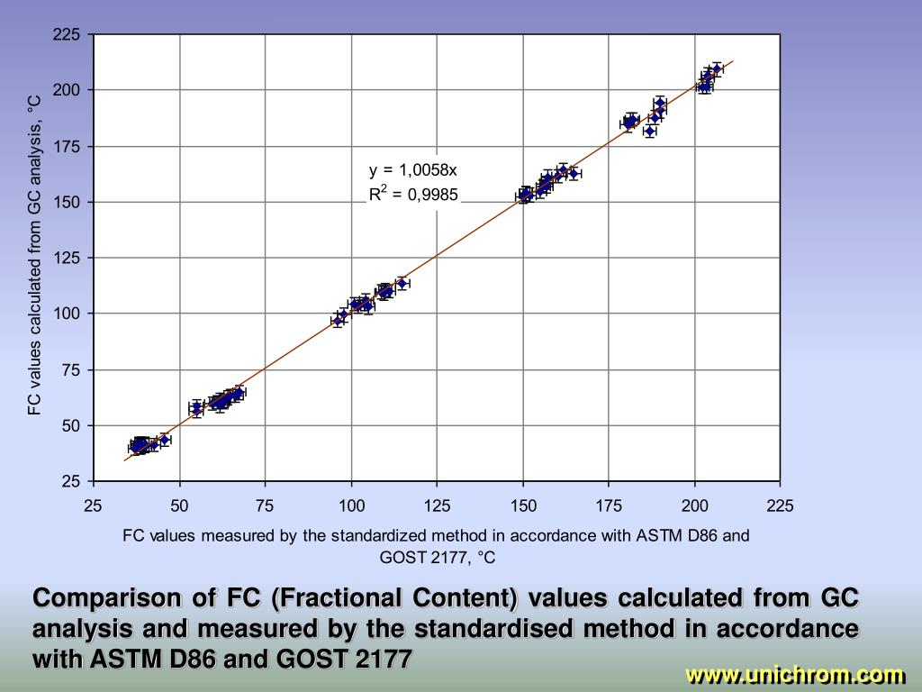 Comparison of FC (Fractional Content) values calculated from GC analysis and measured by the standardised method in accordance with ASTM D86 and GOST 2177