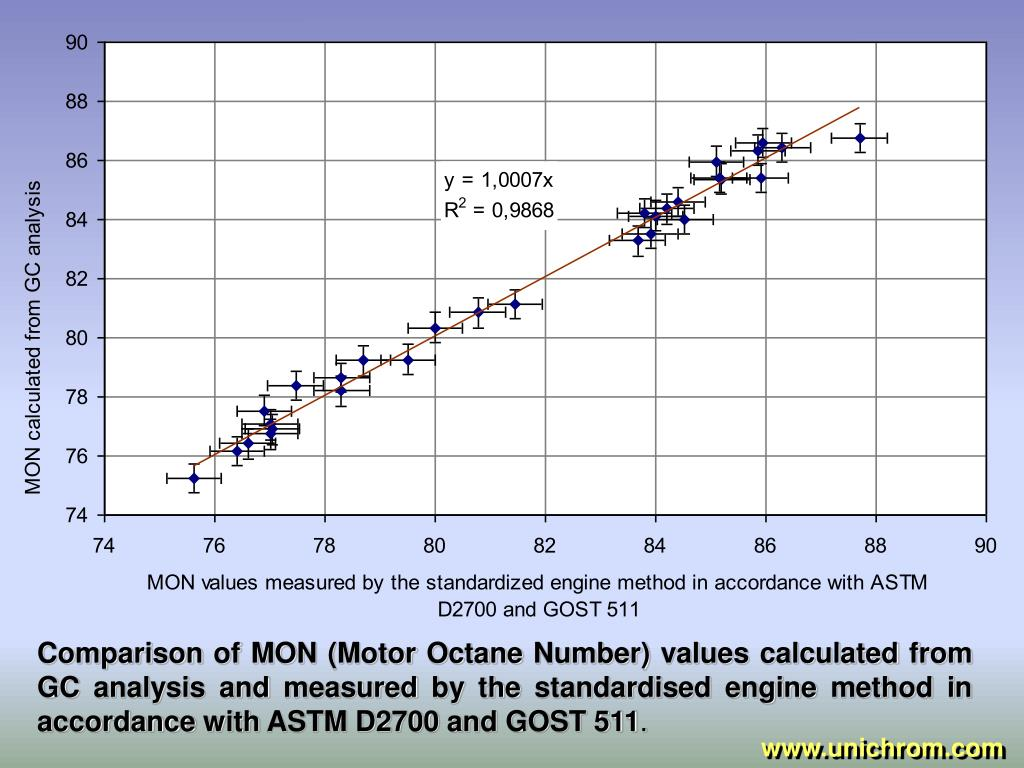 Comparison of MON (Motor Octane Number) values calculated from GC analysis and measured by the standardised engine method in accordance with ASTM D2700 and GOST 511